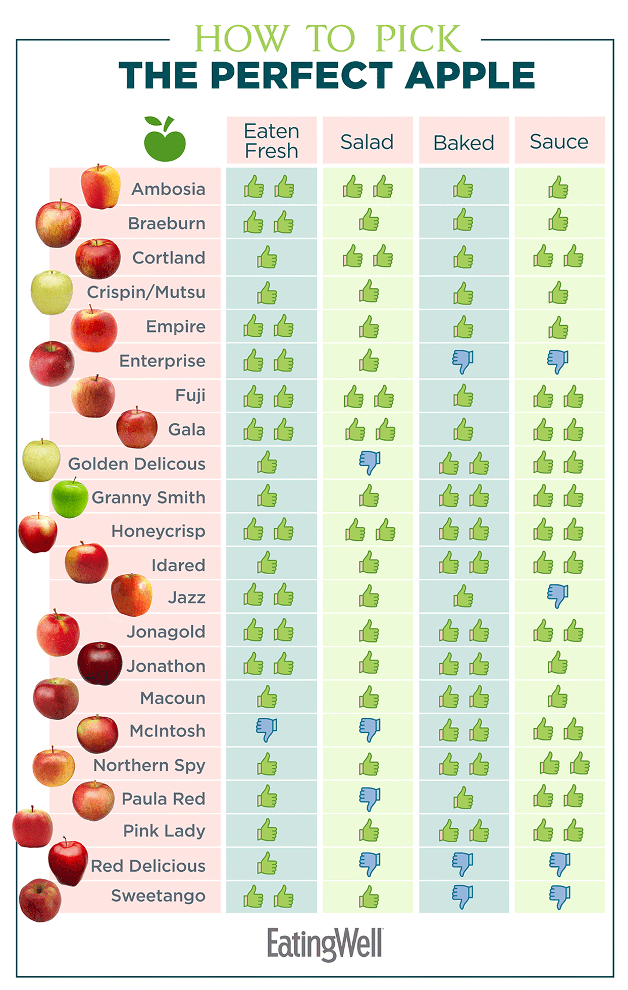 infographic for picking the best apples