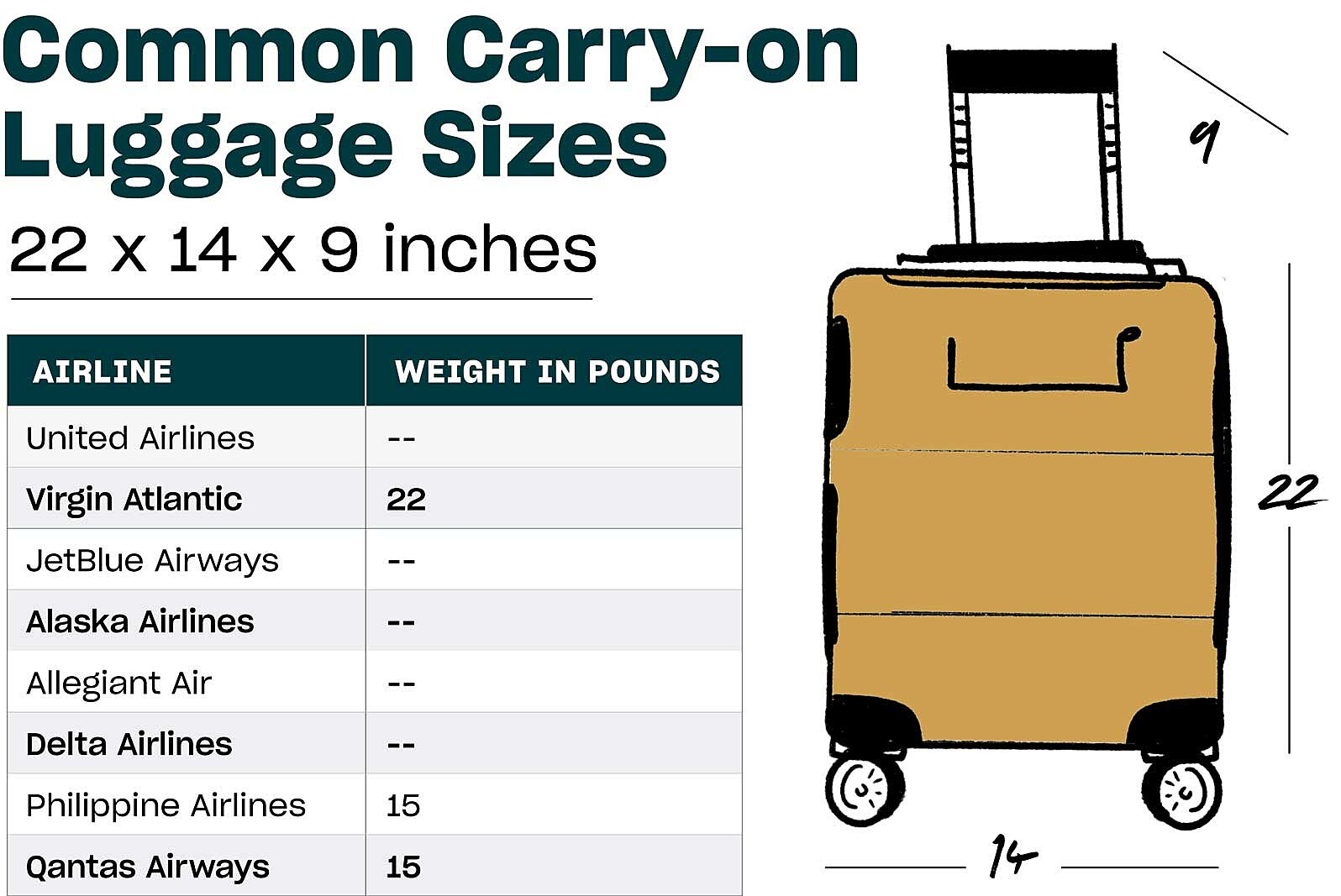Carry On Luggage Size Guide By Airline