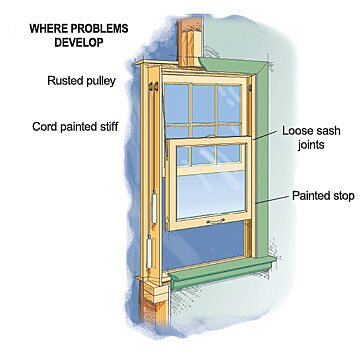 Removing A Sash And Replacing Cords Or Chains Better Homes Gardens