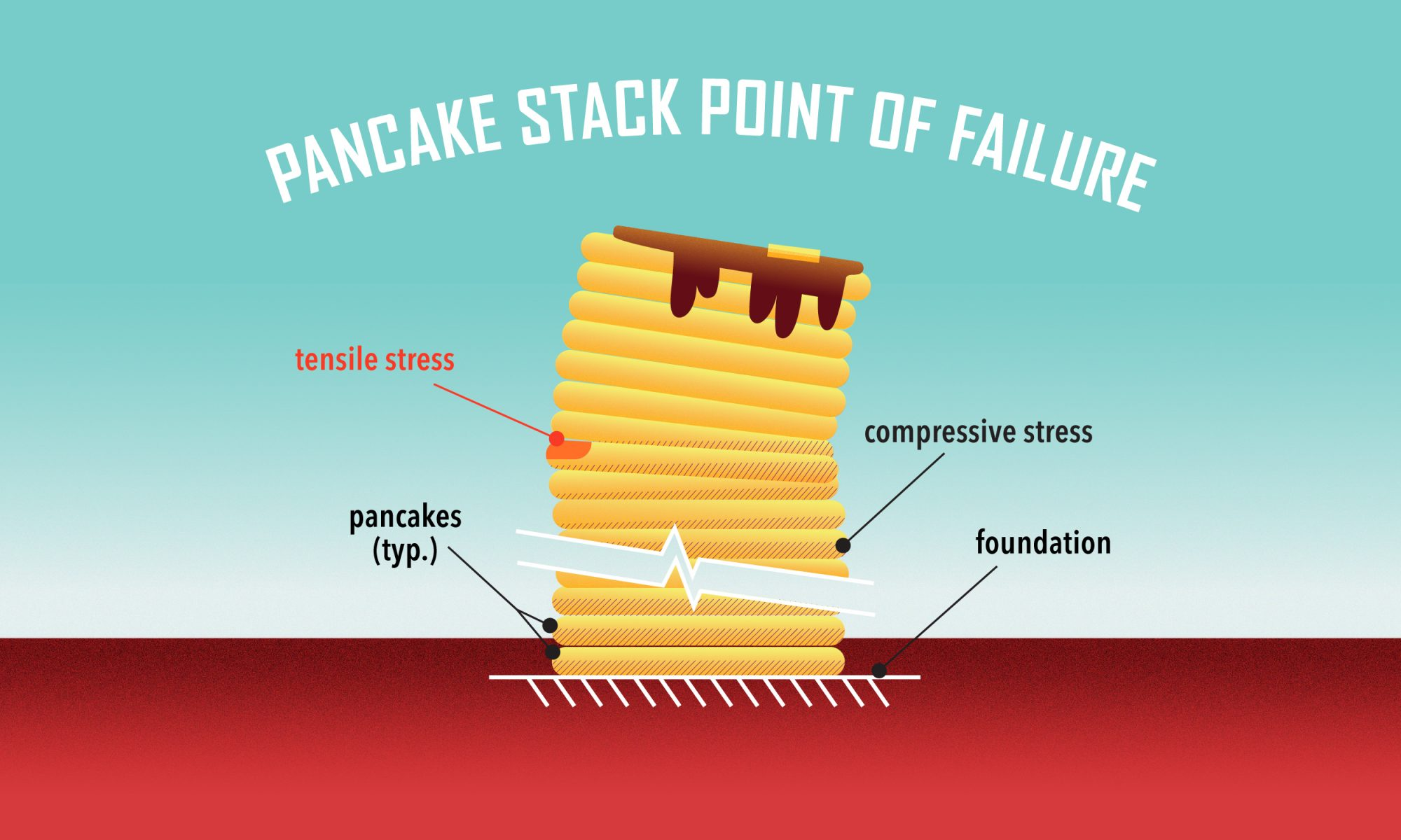 EC: How to Make the World's Tallest Stack of Pancakes According to an Engineer