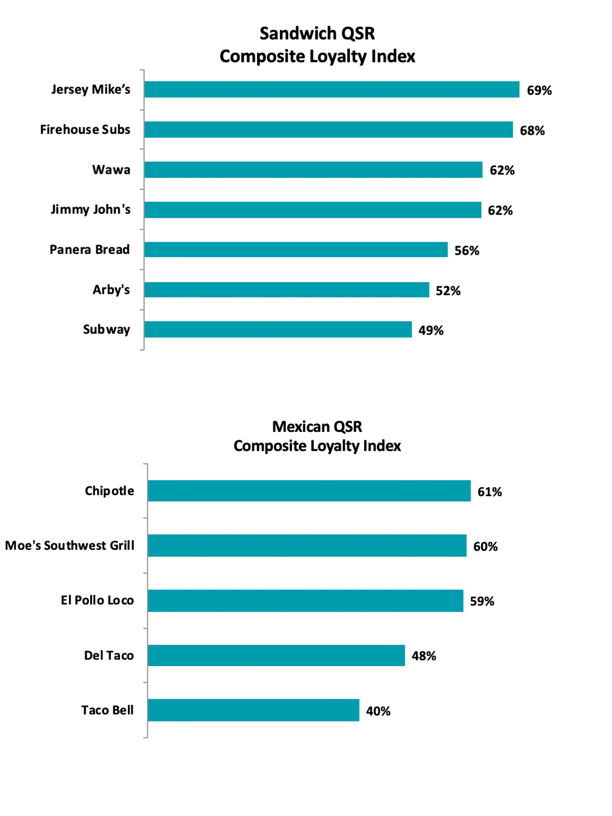 Sorry, Burgers: A Chicken Chain Is America's Favorite Fast Food Restaurant market-force-mexican-sandwich-VT-BLOG0719