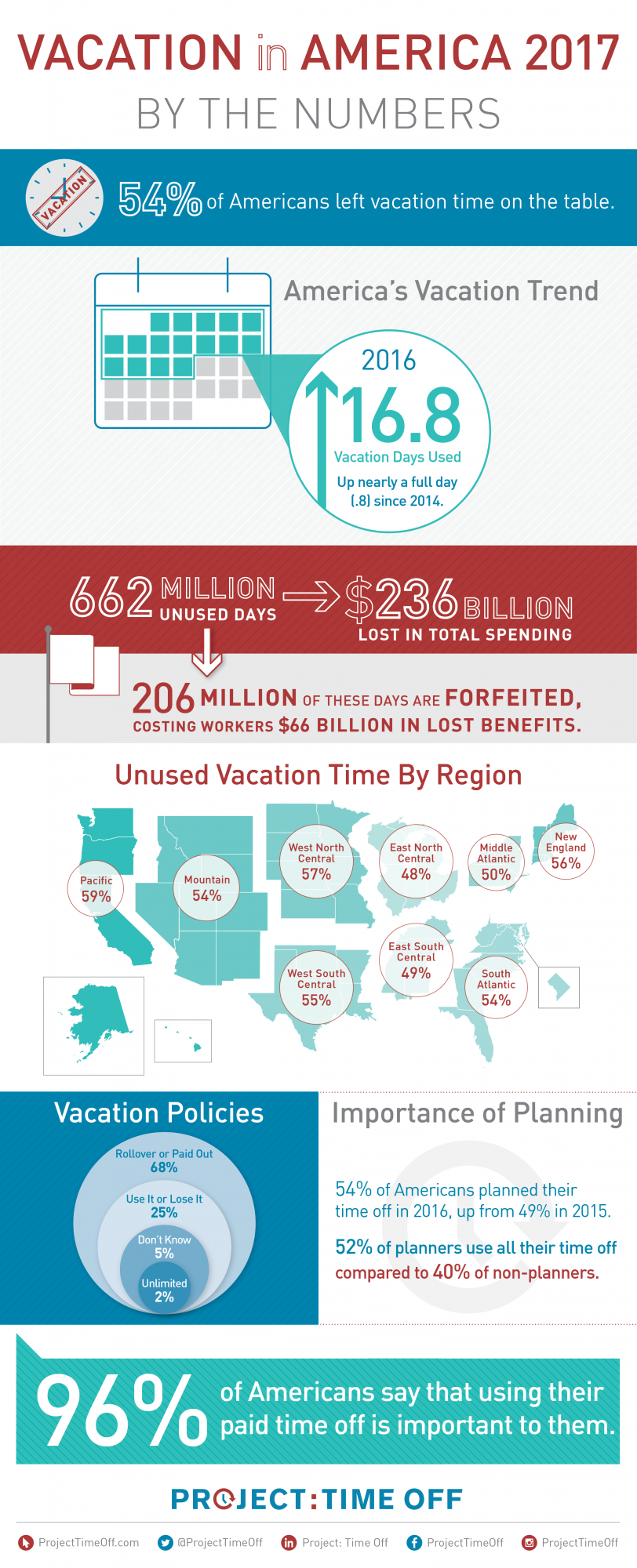Project: Time Off's State of American Vacations