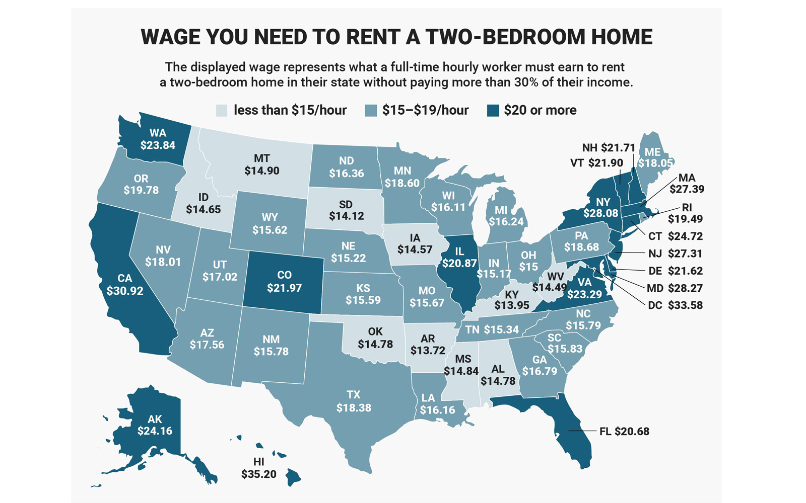 Wage needed to rent a two-bedroom home in each state.