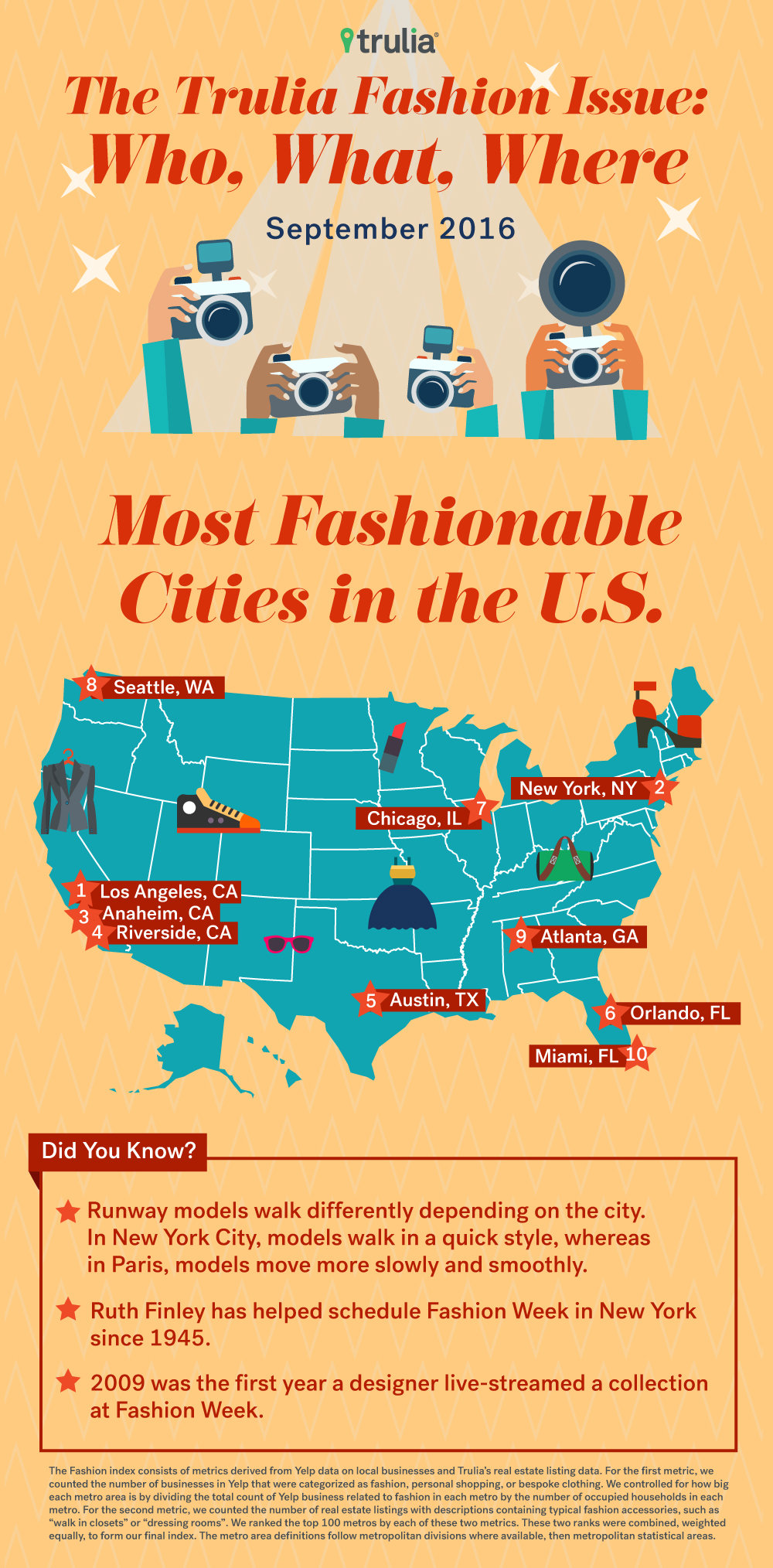 Most Fashionable Cities in the US - Embed 1
