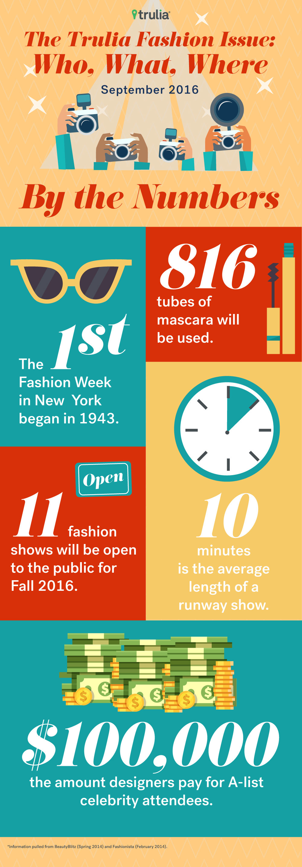 Most Fashionable Cities in the US - Embed 2