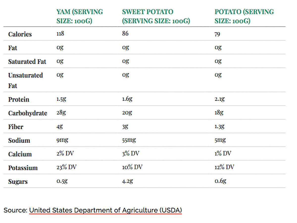 Sweet Potato vs Yam vs Potato Chart