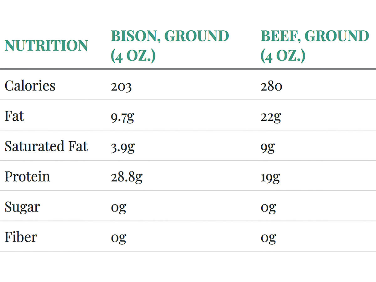 Bison and Beef Nutrition Comparison Chart