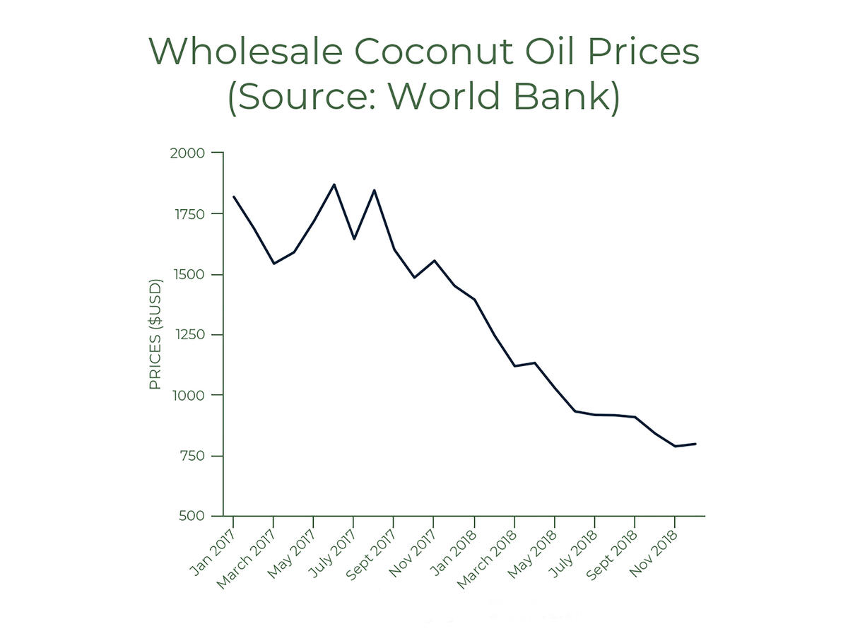 Coconut Oil Prices Chart