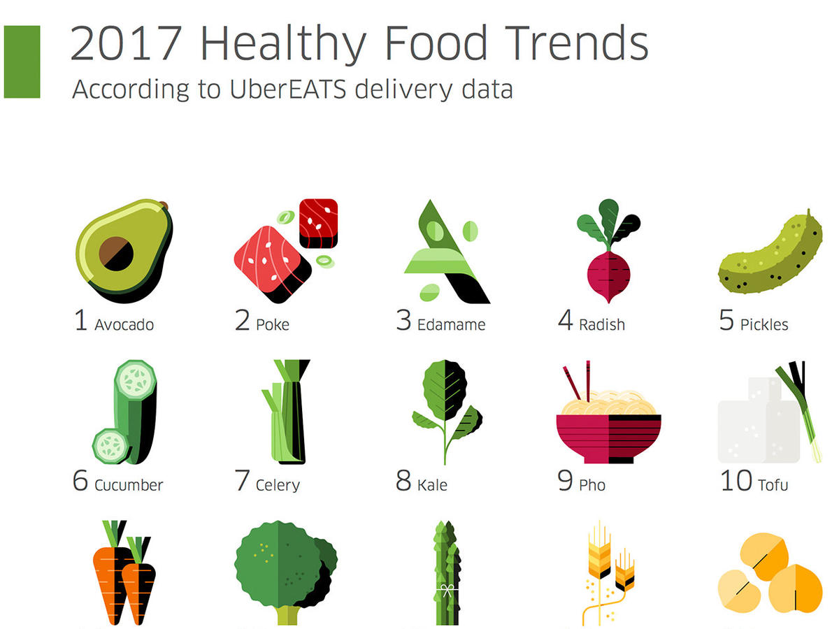 The Most Popular Healthy Foods of 2017