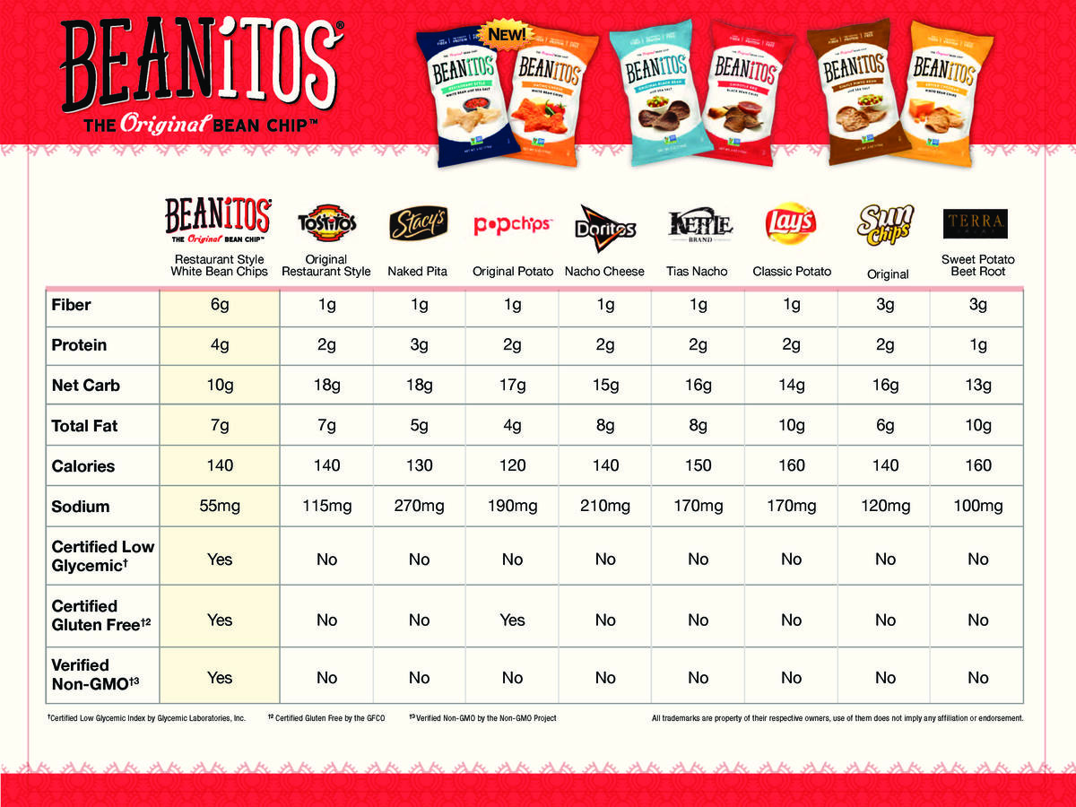 beanitos-white-bean-comparison-chart-22.jpeg