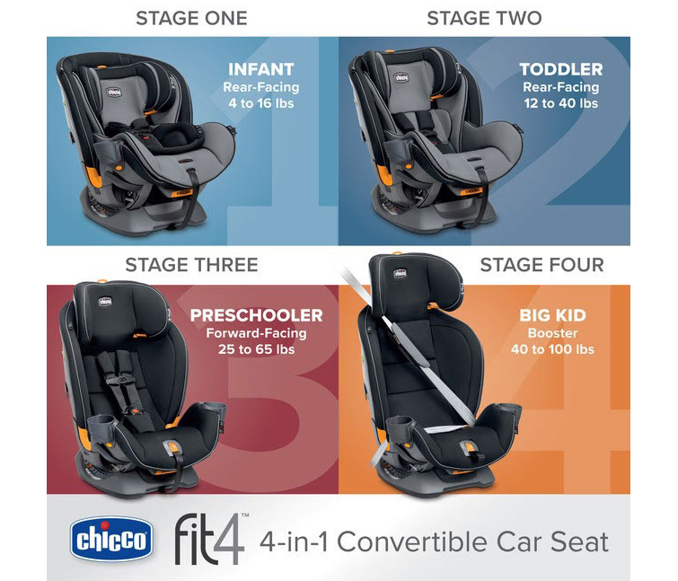 The First All-In-One Car Seat, Providing A Tailored FIT For Your Child From Birth Through Booster