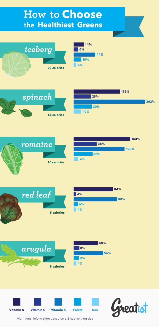 how-to-choose-the-healthiest-greens.png