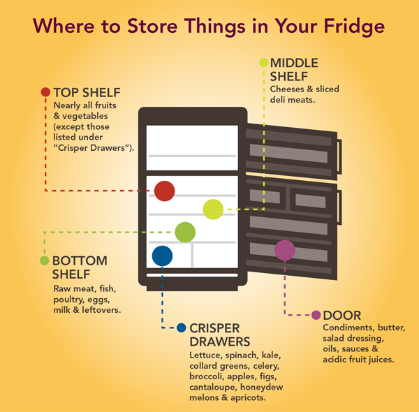 food-storage-guide.jpg