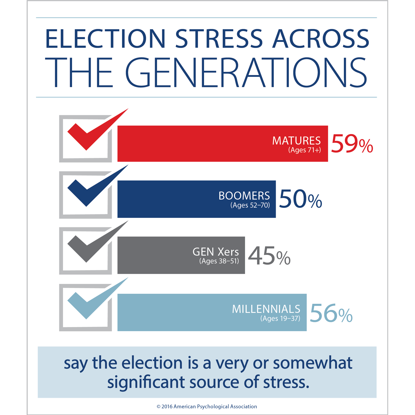 election-stress-generations_0.png