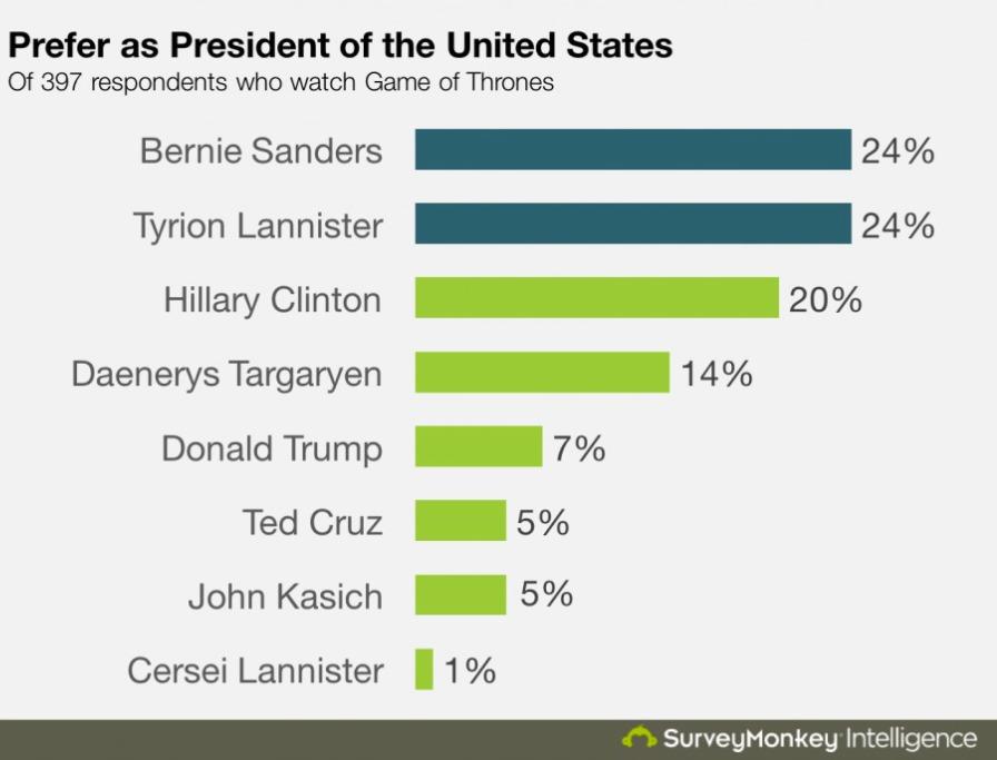 picture-of-surveymonkey-poll-photo.jpg