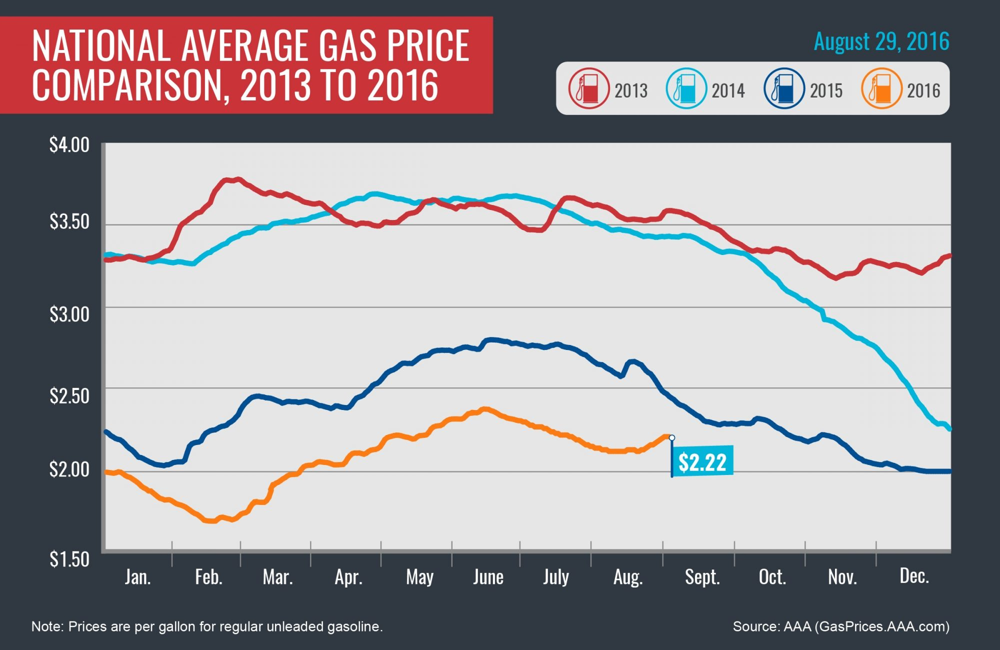 2013-2016_Avg-Gas-Prices_8-29-16-01-002-copy.jpg