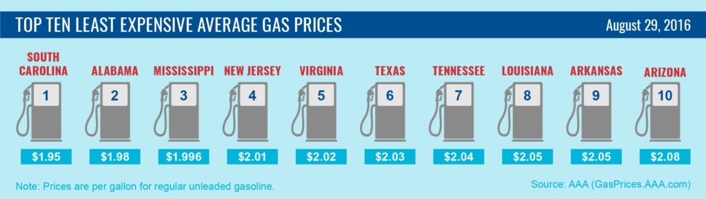 Top10-Lowest-Average-Gas-Prices-8-29-16-01-003-1024x289-copy.jpg
