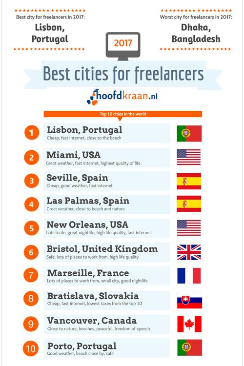 freelancer-city-chart.jpg