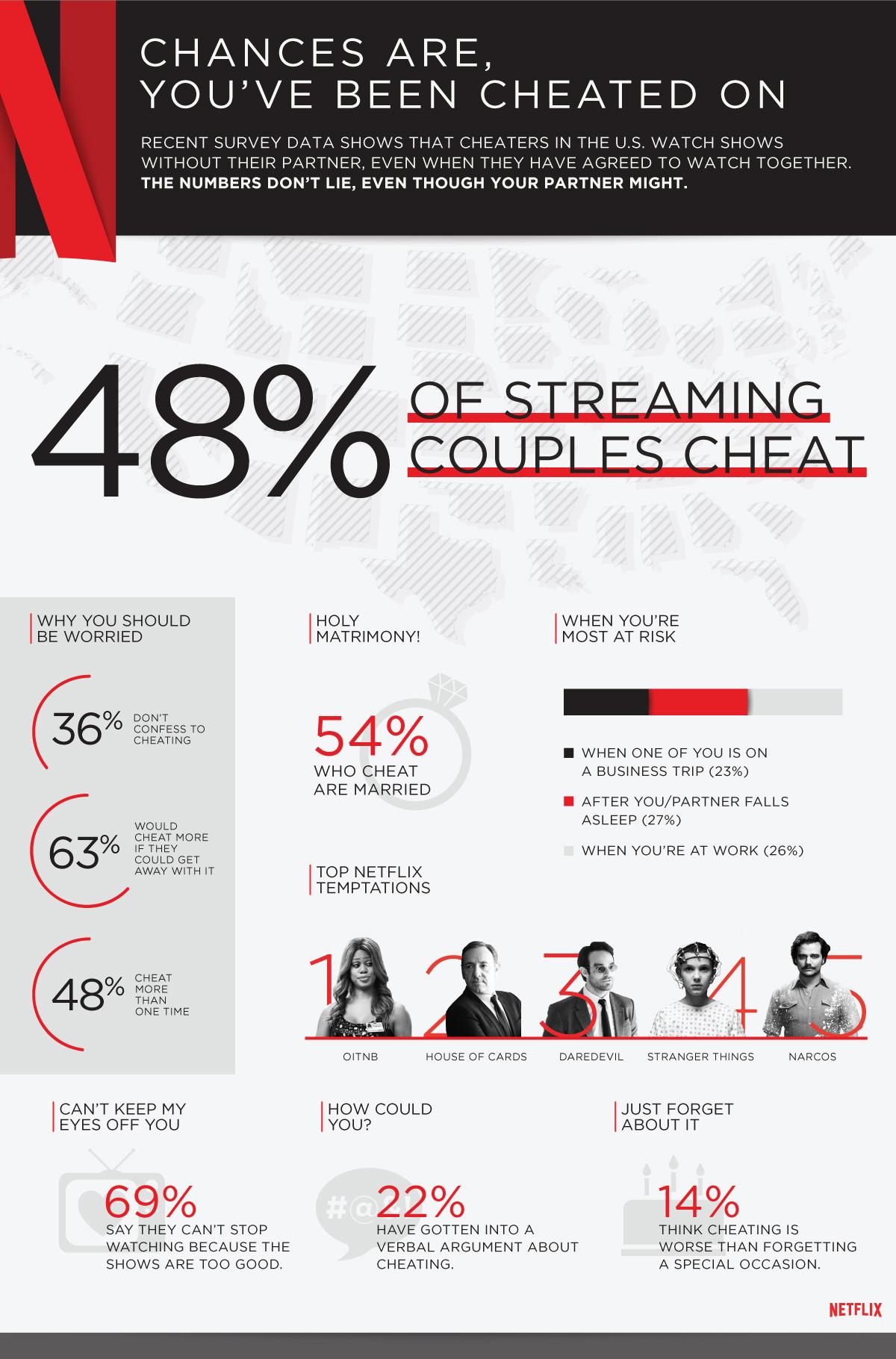 Netflix-Cheating_US-Infographic.jpg