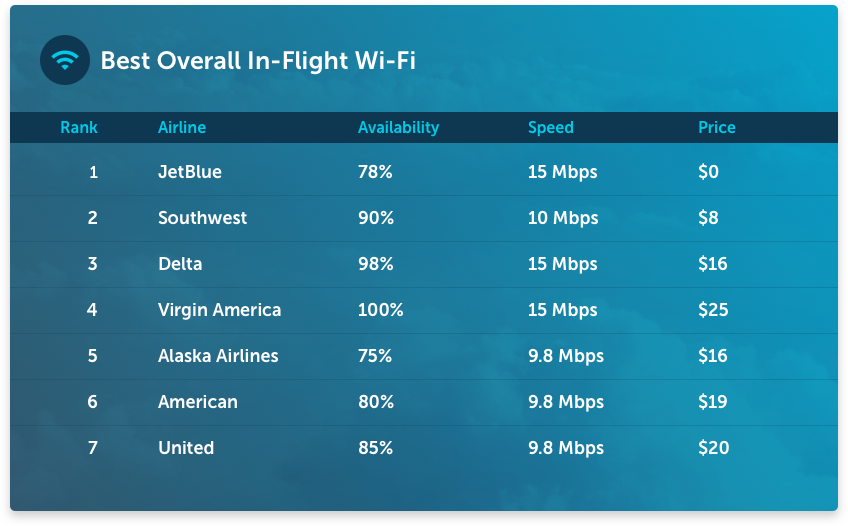 Best-overall-in-flight-wifi1.png