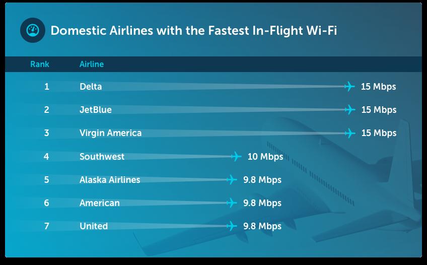 In-flight-wifi_fastest-speeds.png