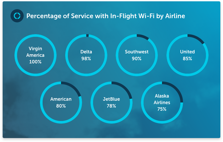Percentage-of-Service-by-Airline-high-speed-internet-wifi.png