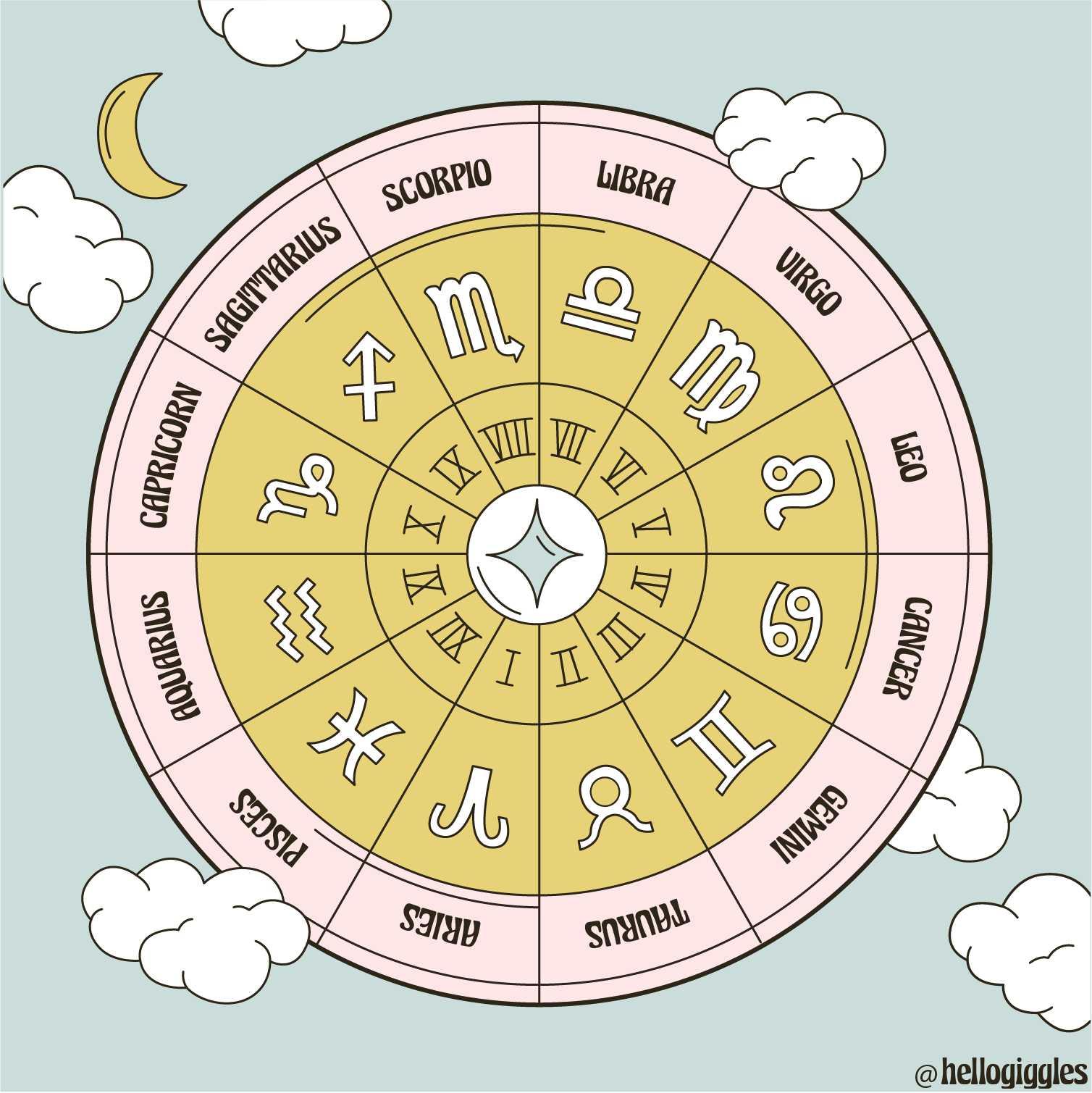Galactic Guidance, A Zodiac Advice Column What Is A Natal Chart ...