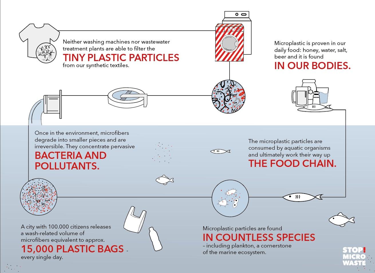 microplastics guppyfriend