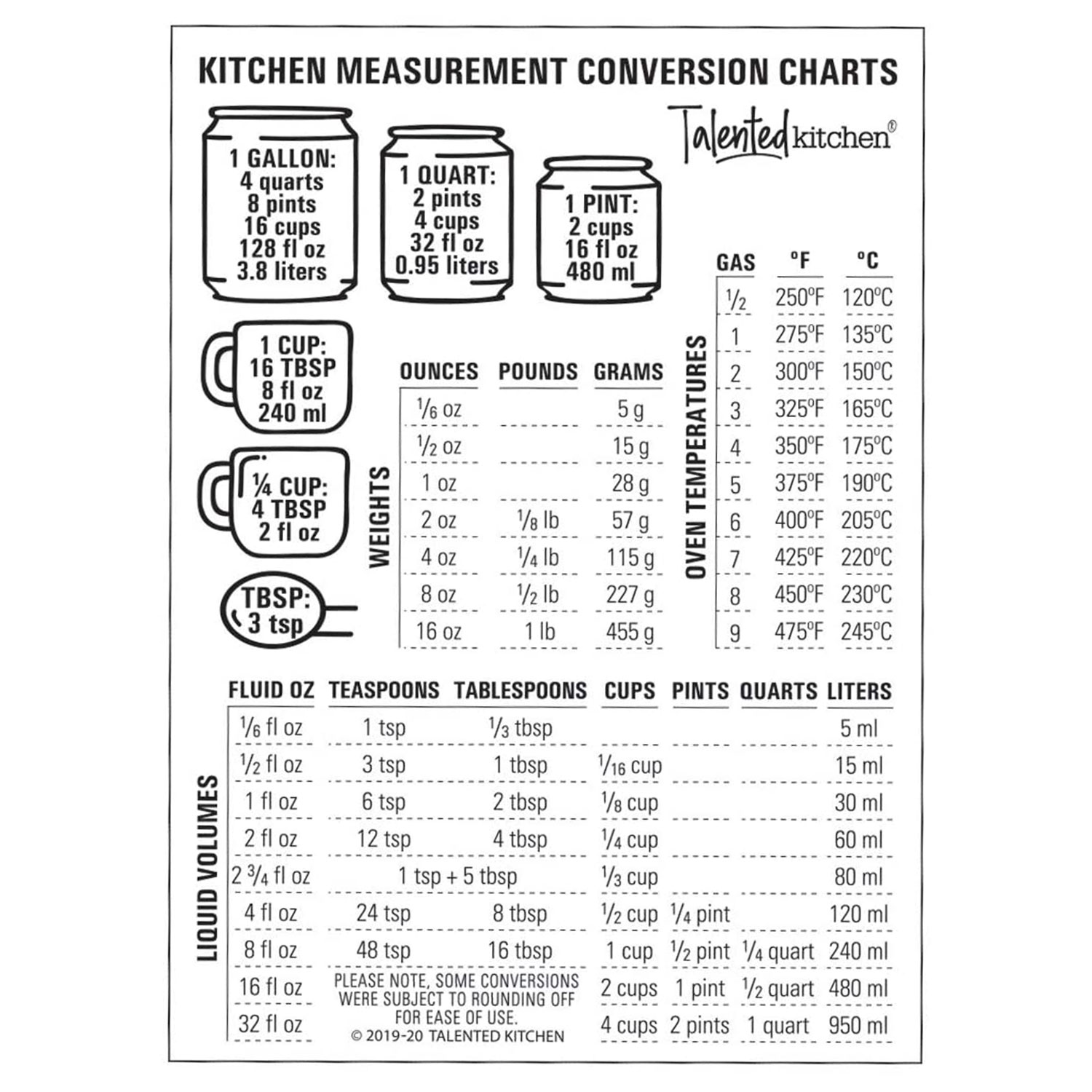 Talented Kitchen Magnetic Kitchen Conversion Chart.