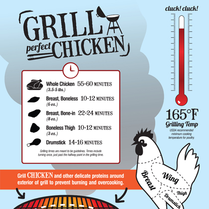 How to Grill the Perfect Chicken
