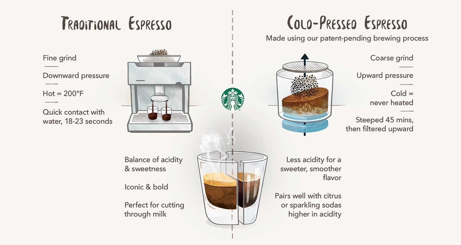 EC:  message-editor%2F1505225219270-what-is-cold-pressed-espresso-infographic-starbucks-inline