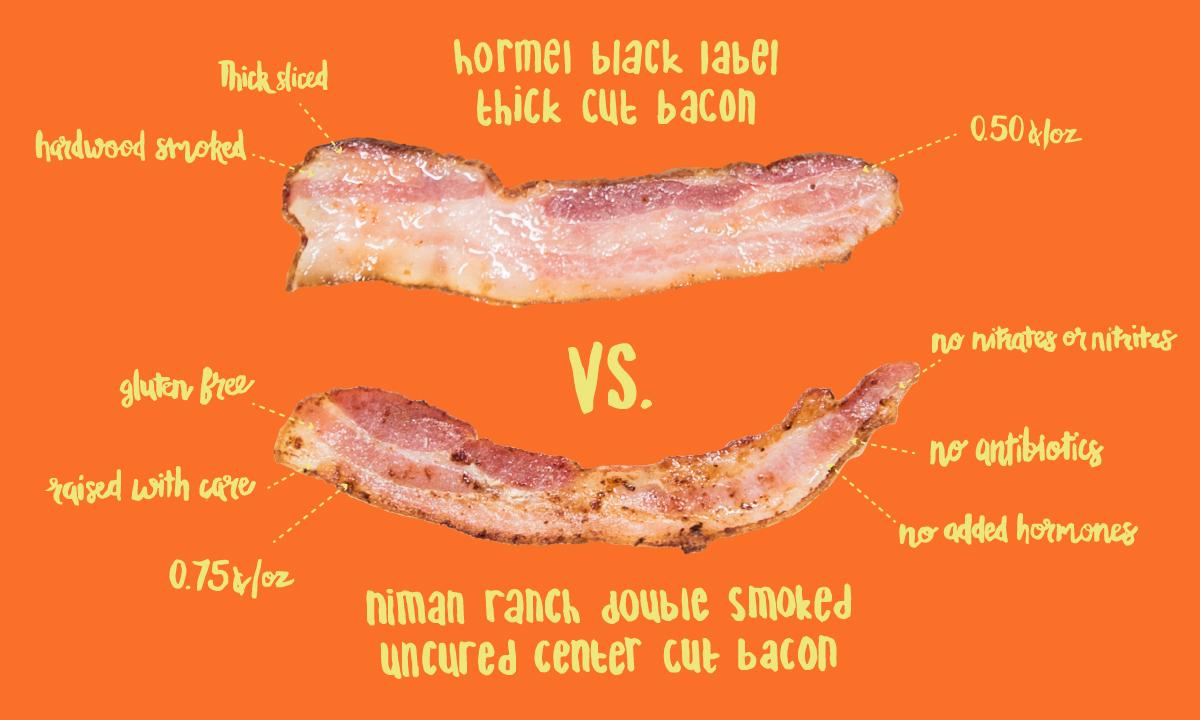 EC:  assets%2Fmessage-editor%2F1464910971659-fancy-bacon-vs-cheap-bacon-inline3