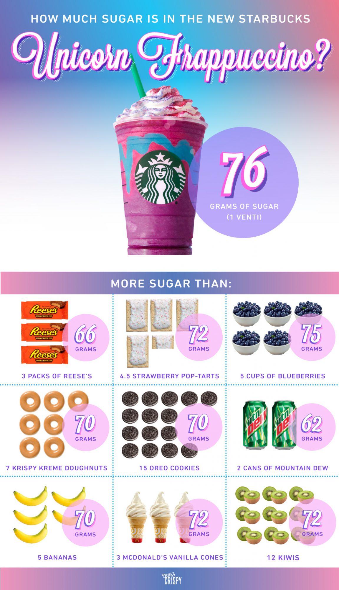 EC:  message-editor%2F1492810362893-unicorn-frappuccino-sugar-content