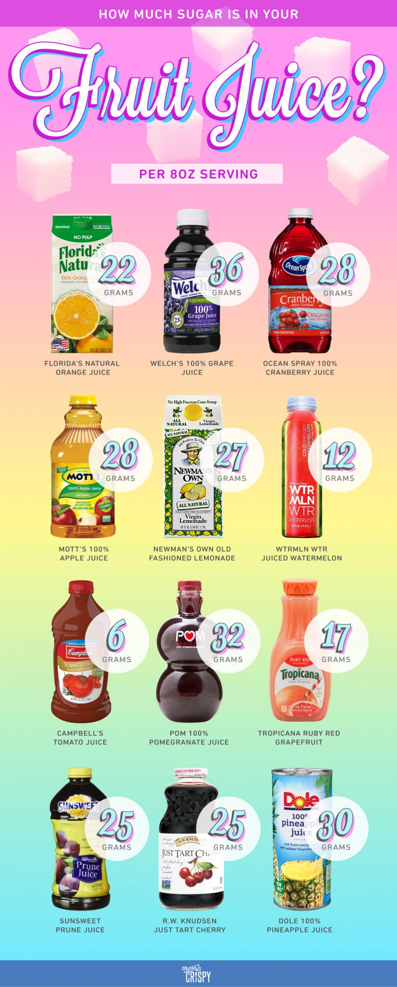 EC:  message-editor%2F1501873780299-how-much-sugar-is-in-your-fruit-juice-infographic