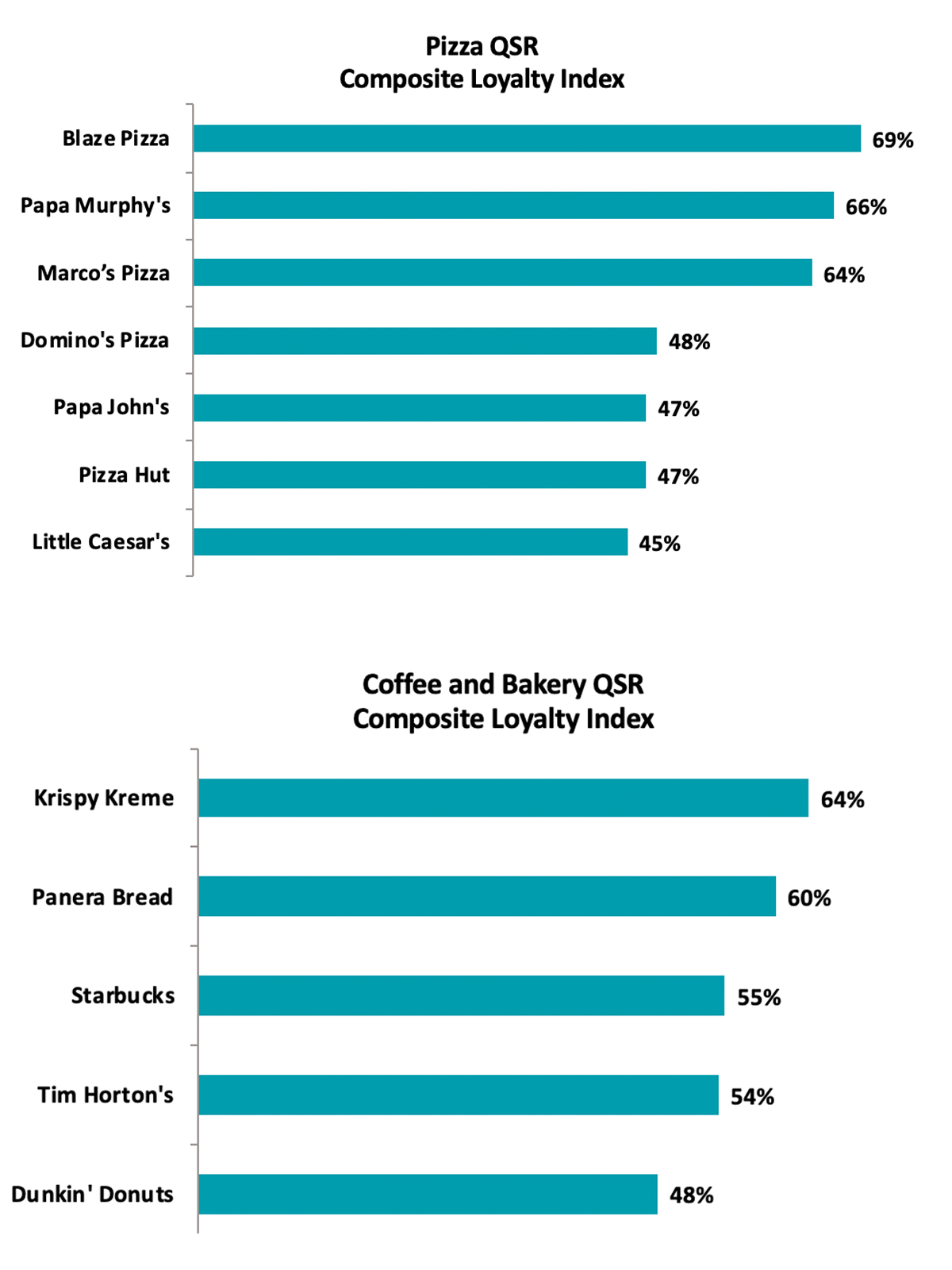 Sorry, Burgers: A Chicken Chain Is America's Favorite Fast Food Restaurant market-force-coffee-pizza-VT-BLOG0719