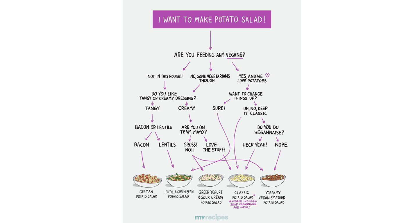 potato-salad-flow