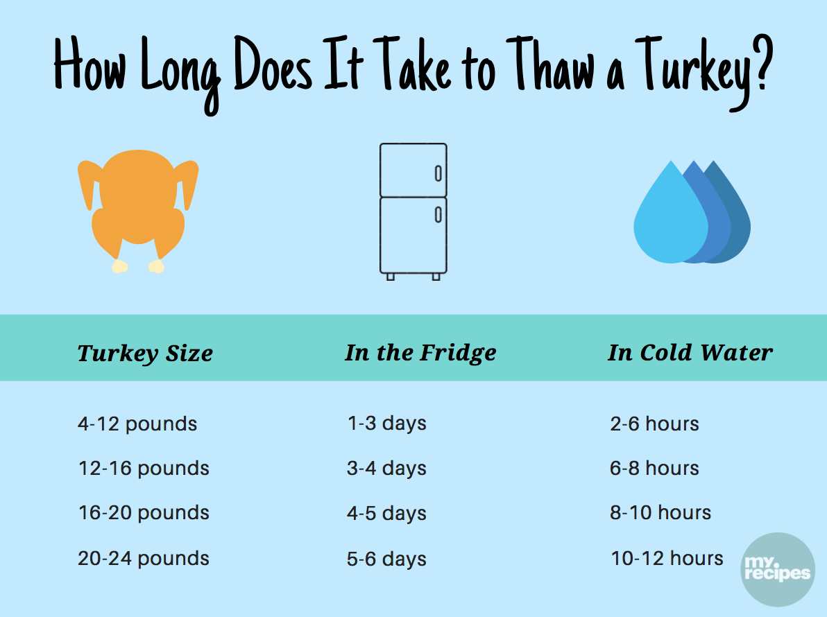 How Long Does It Take to Thaw a Turkey?