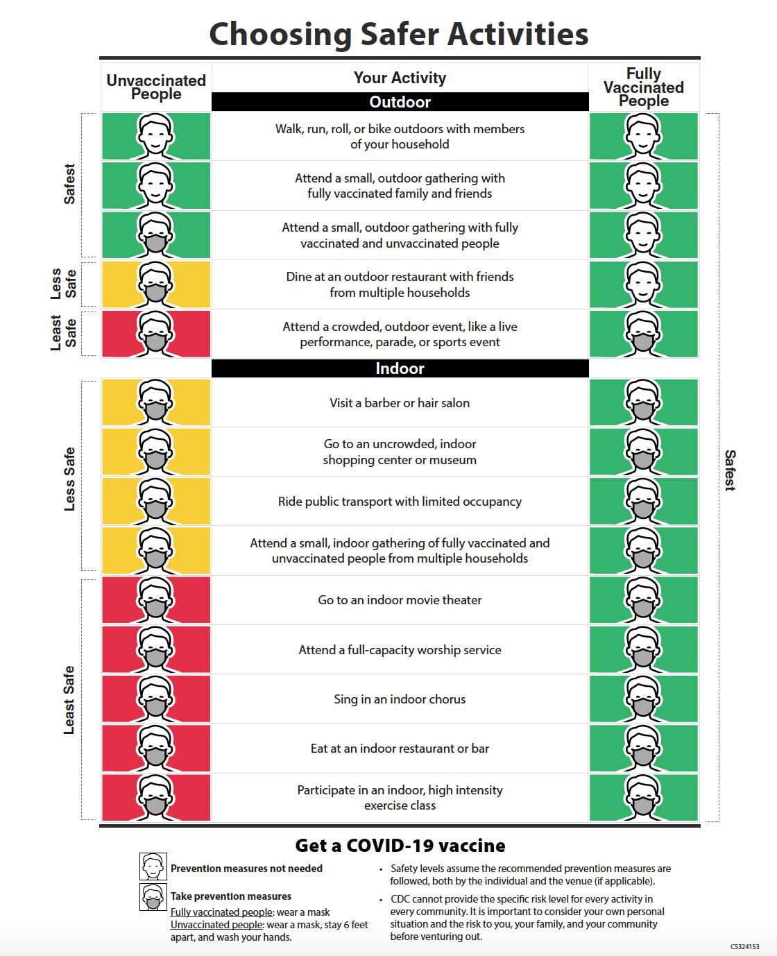 Tabla de actividades seguras para vacunados contra la covid