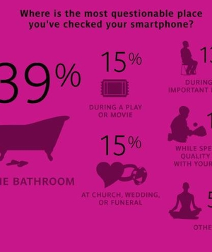 Where is the Most Questionable Place You've Checked Your Smartphone?
