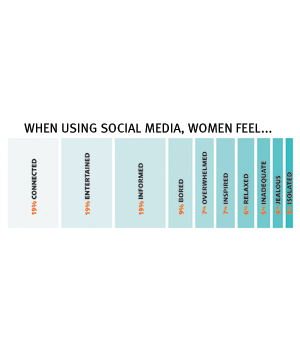 Women feel about social media
