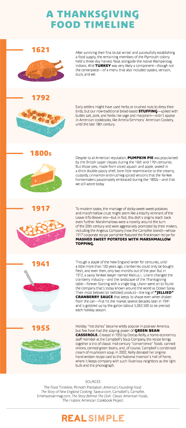 Thanksgiving food history: Timeline of Thanksgiving Foods in History