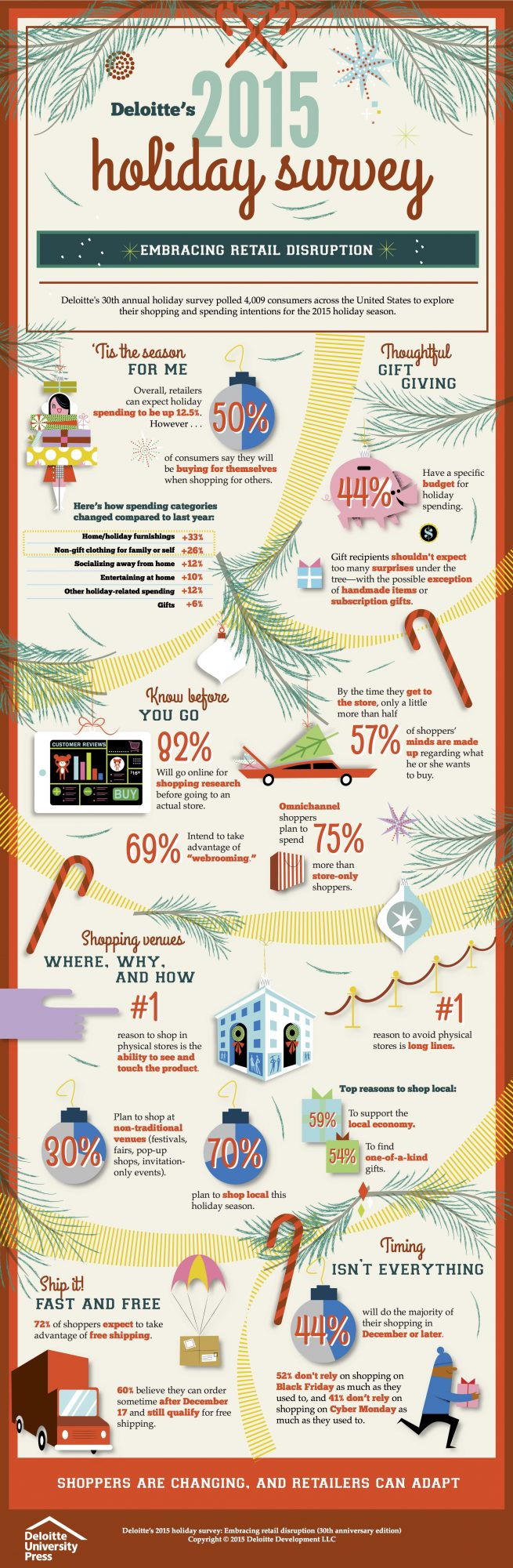 deloitte holiday infographic