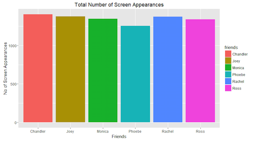 Screen Appearances for Each Role