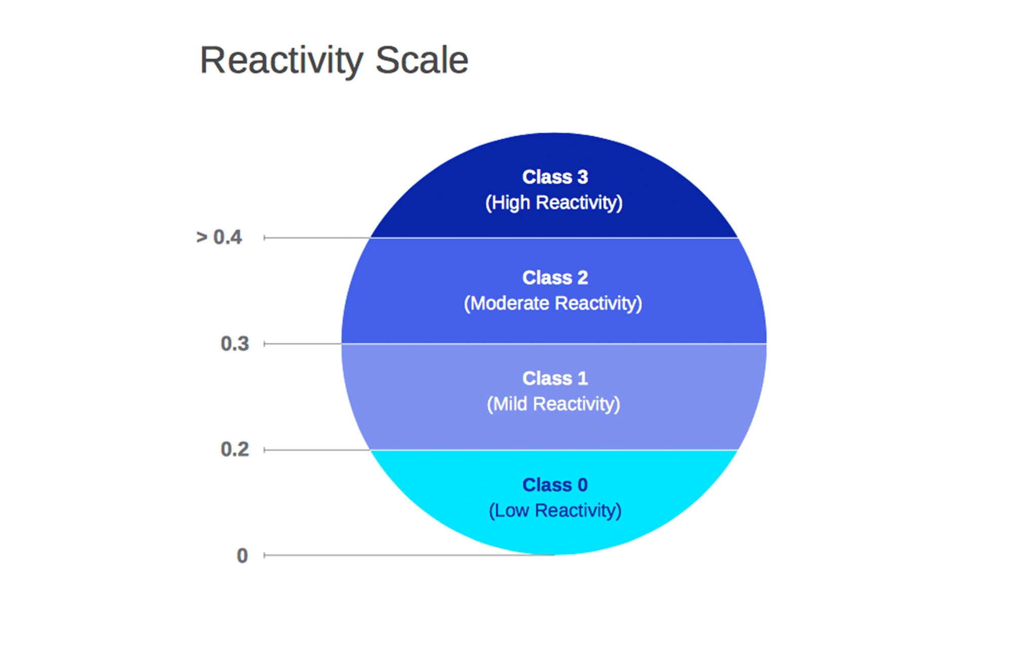 EverlyWell's Reactivity Scale