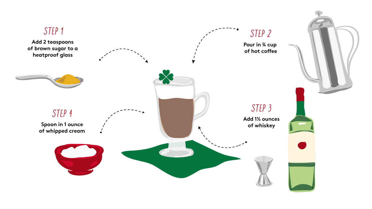 How to Make Irish Coffee in Four Simple Steps