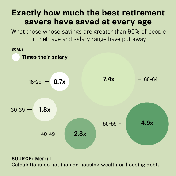 How much the best savers save for retirement