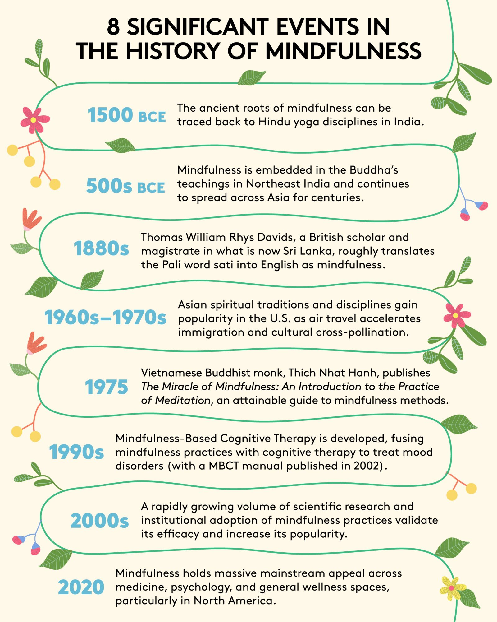 Brief mindfulness history timeline infographic