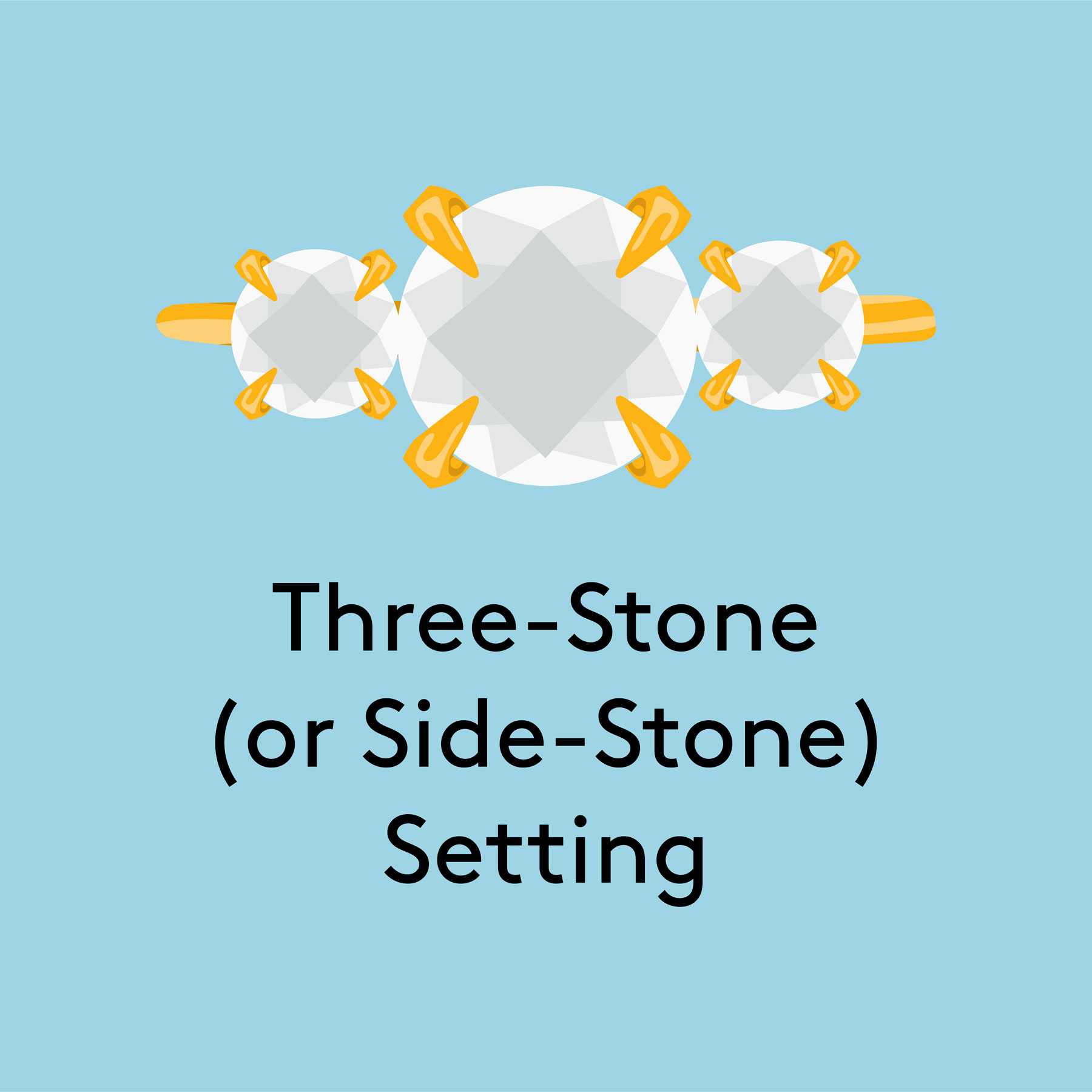Types of engagement ring settings - Three-stone (or side-stone) setting