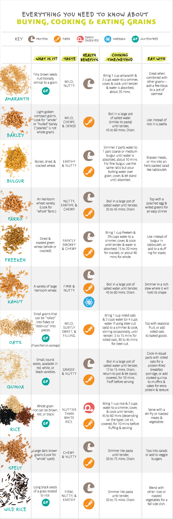 Different types of grains - types of grains chart with whole grains and benefits