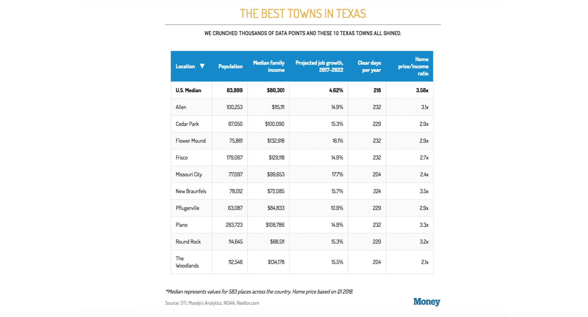 Best Towns in Texas